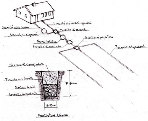 Opere fognarie ristrutturazioni la stella for Schema scarico acque reflue domestiche