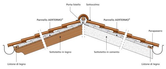 Rifacimento tetti ristrutturazioni la stella for Montaggio tetto in legno ventilato